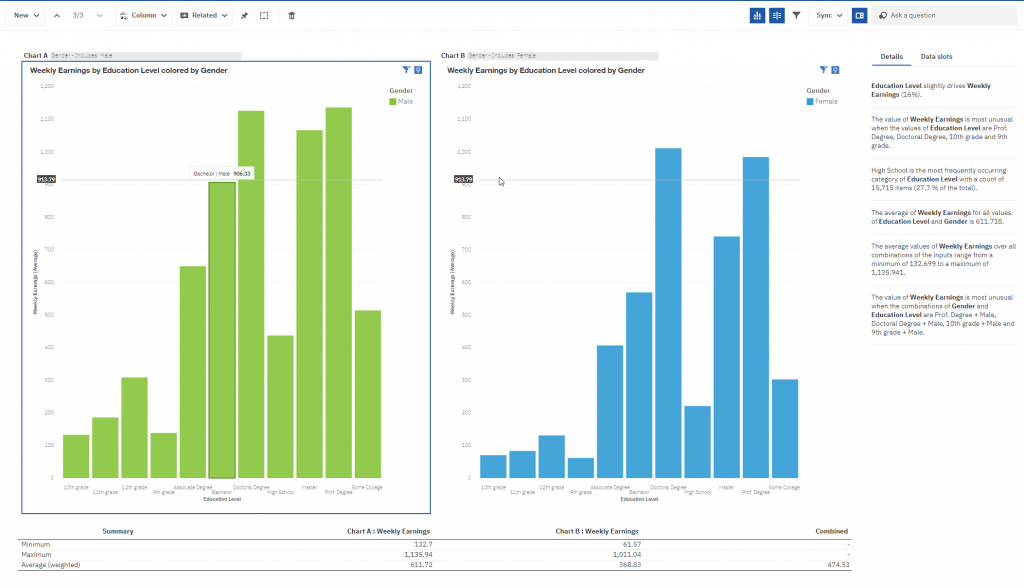 Cognos explore visualization compare