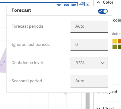 Cognos analytics forecasts have several configuration options to customize how the forecast is generated