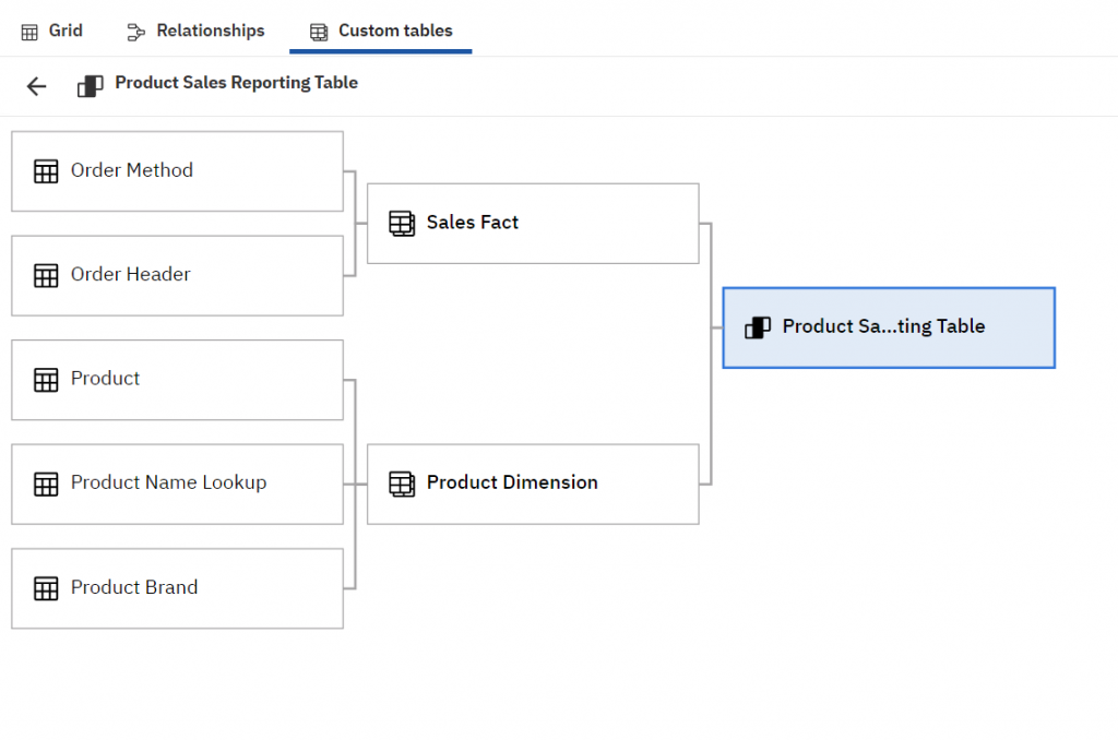 Cognos Analytics 11.1.5 custom tables allow users to easily build and edit views from a simple interface