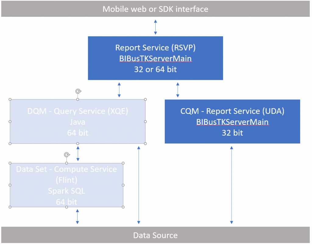 CQM relies exclusively on the report service to deliver query results