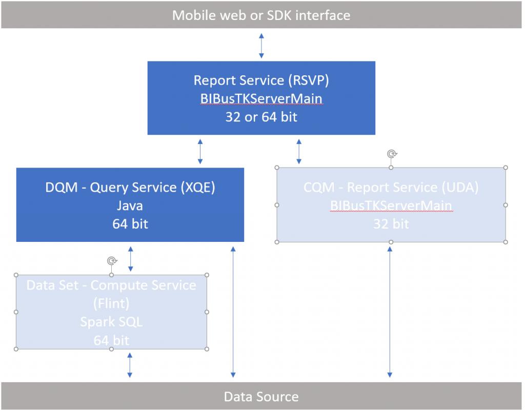 DQM uses the query service to deliver results
