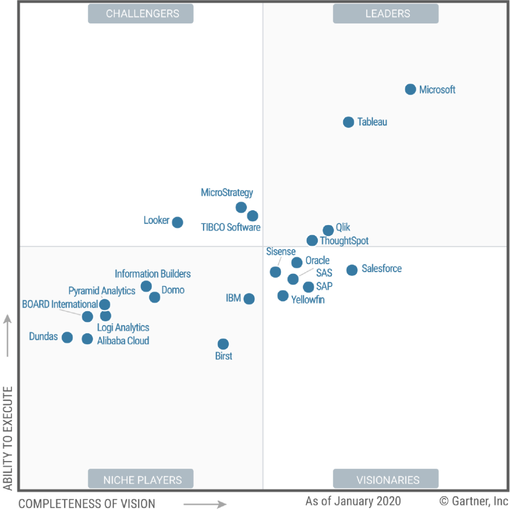 The 2020 Gartner magic quadrant for BI  is much harsher to Cognos than their written analysis