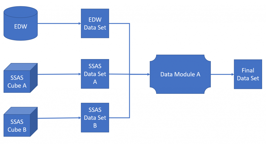 Data sets can be used to combine SSAS cubes with data warehouse tables.