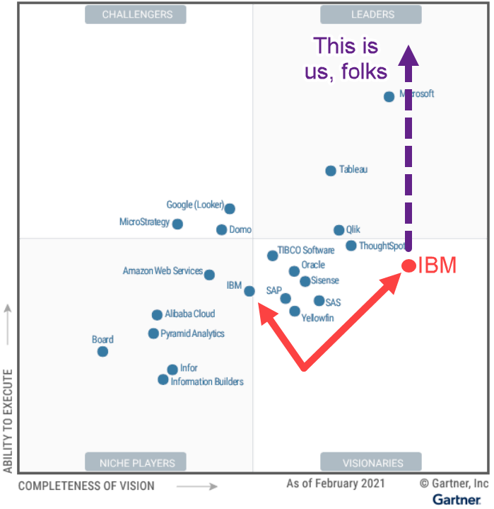 IBM's ability to execute score is a reflection of outdated practices, not bad software.