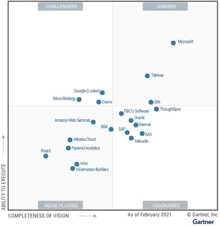 Gartner badly undervalues Cognos Analytics in the 2021 magic quadrant