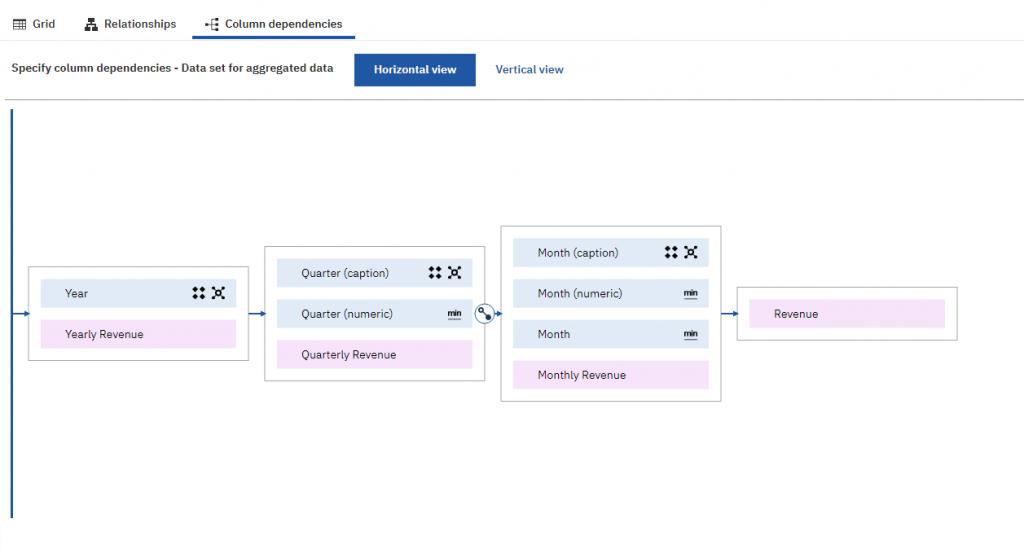Column dependencies can handle degenerate dimensions, unlike framework manager
