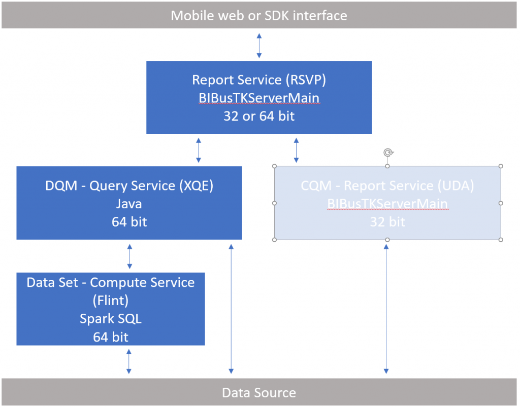 The compute service uses Spark SQL to deliver results