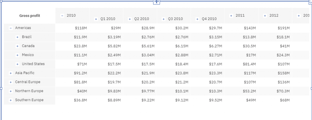Expand/collapse in Cognos Analytics 11.1.6 dashboards brings back some old Power Play favorites.
