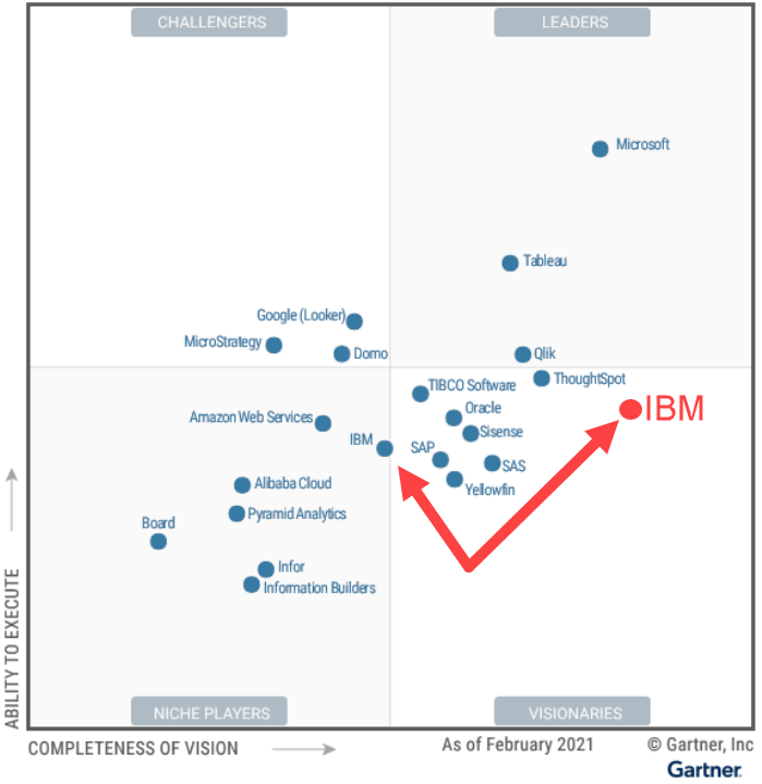 A more realistic assessment values IBM for a great vision while recognizing execution challenges.