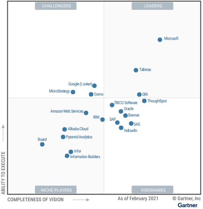 Gartner badly undervalues Cognos Analytics in the 2021 magic quadrant