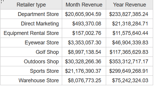 An example of a table commonly built with a Cognos union query. Contains Retailer Type, Month Revenue and Year Revenue.